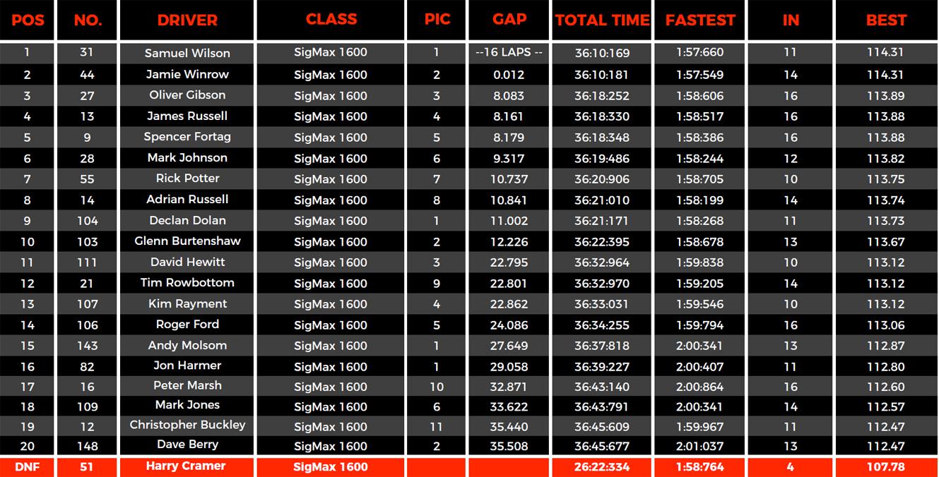 Zandvoort Race 2 results